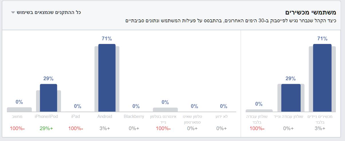 מיקוד דמוגרפי בפייסבוק