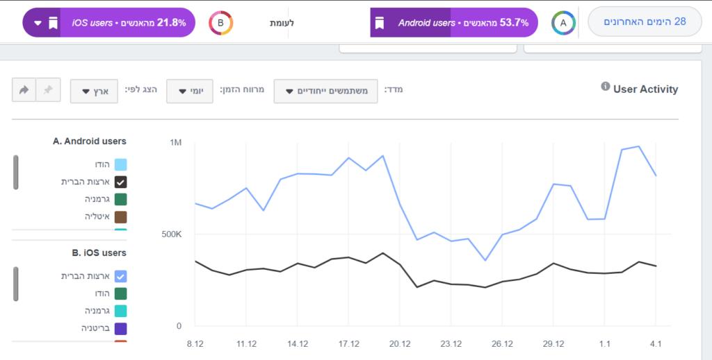 השוואה בין קבוצות ב-Facebook Analytics